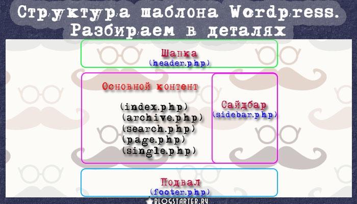 blogstarter.ru / Структура шаблона WordPress